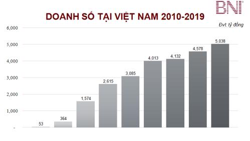 Giá trị thương vụ thành công của thành viên BNI giới thiệu cho nhau từ 2010-2019 (đơn vị: tỷ đồng). Nguồn: BNI Việt Nam.