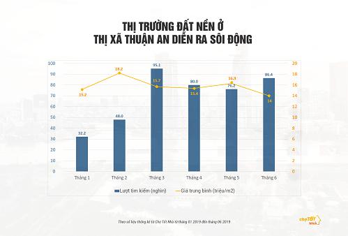 Thống kê về lượt tìm kiếm và giá trung bình của đất nền Thuận An qua các tháng.