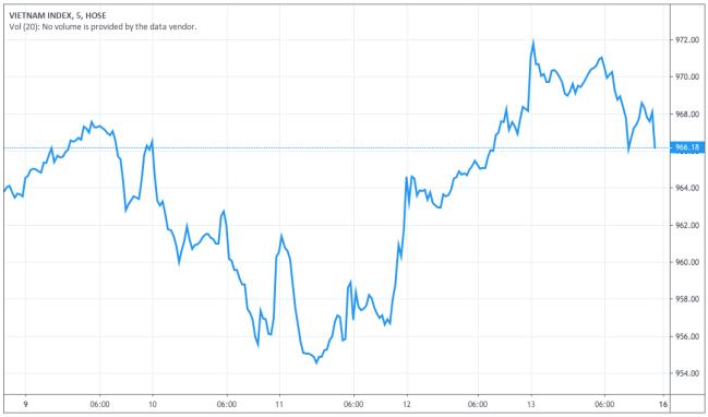 Diễn biến VN-Index tuần trước. Ảnh: Tradingview.com