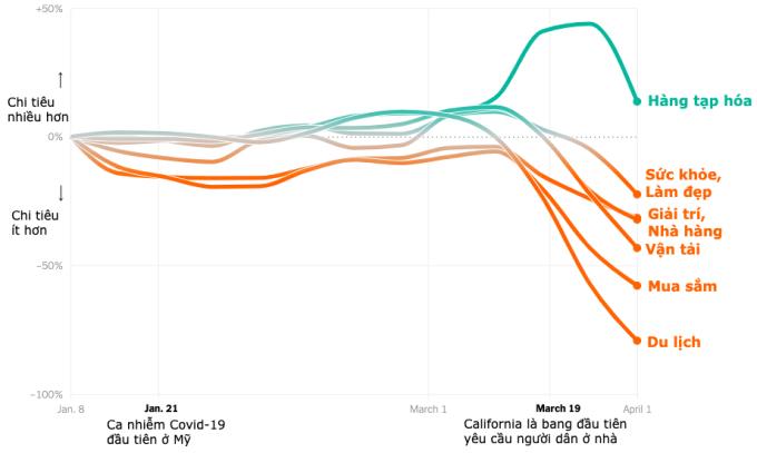 Diễn biến chi tiêu một số lĩnh vực của người Mỹ từ 8/1 đến 1/4. Đồ họa: NYT