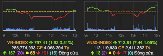 Diễn biến của VN-Index phiên 14/4. Ảnh: VNDirect.