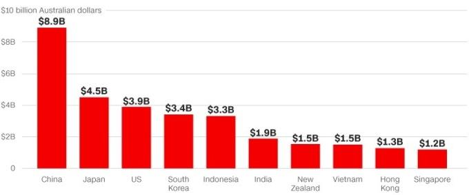 Các thị trường xuất khẩu chính của Australia.