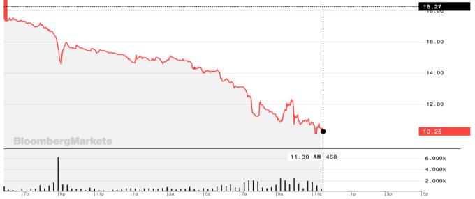 Giá dầu WTI giao tháng 5 còn 10,25 USD trong phiên 20/4. Ảnh: Bloomberg