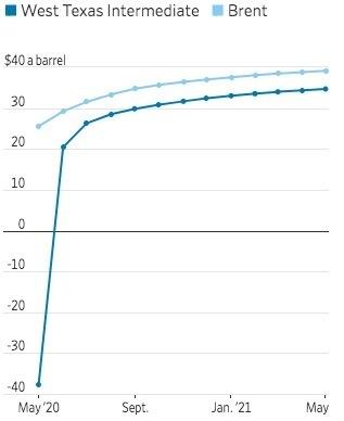 Giá dầu WTI và Brend các hợp đồng tương lai. Nguồn: Factset.