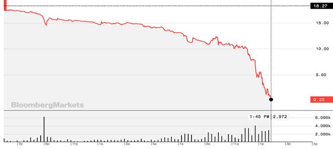 Giá dầu WTI giao tháng 5 còn 10,25 USD trong phiên 20/4. Ảnh:Bloomberg.