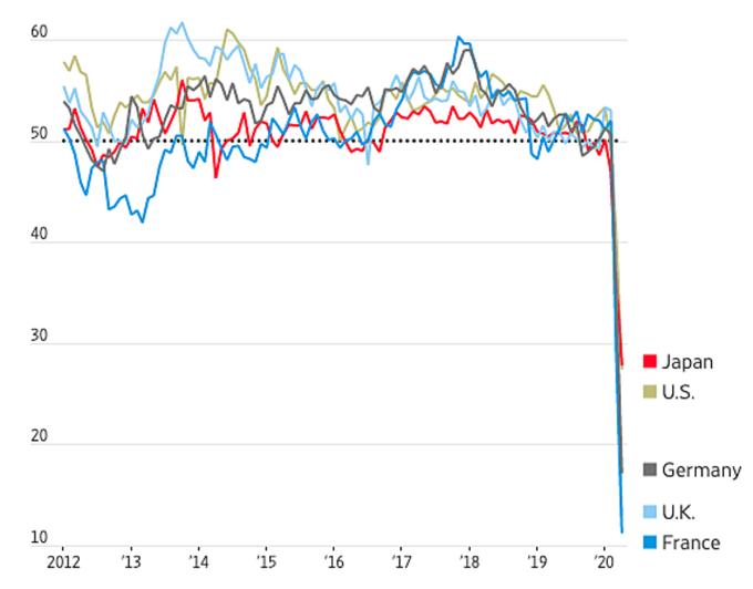 Chỉ số PMI tháng 4/2020 của Nhật, Mỹ, Đức, Anh, Pháp (từ trên xuống) đều lao dốc thẳng đứng xuống dưới 50 điểm, theo khảo sát củaIHS Markit. Đồ họa: WSJ