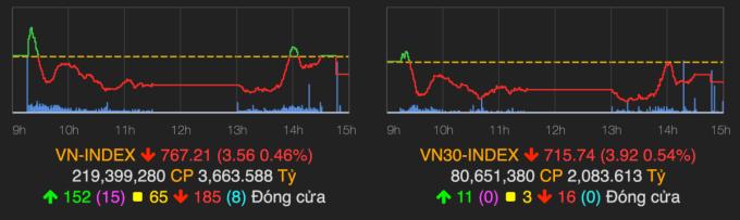 VN-Index giảm vào cuối phiên 28/4. Ảnh:VNDirect.