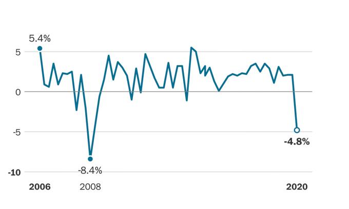 Kinh tế Mỹ có quý tệ nhất từ khủng hoàng 2008