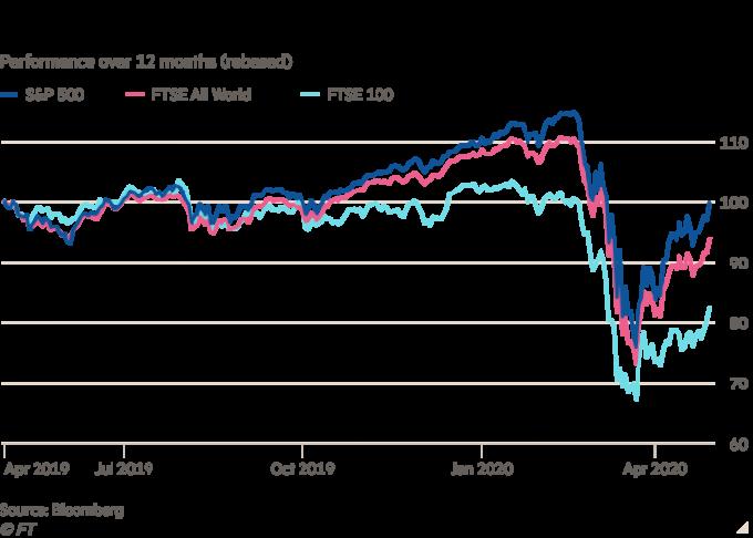 Diễn biến các chỉ số S&P 500, FTSE 100 và FTSE All World cho thấy S&P 500 đã hồi phục về mức cách đây một năm.