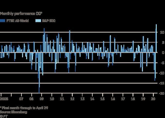 Chứng khoán Mỹ có tháng tốt nhất hơn 30 năm