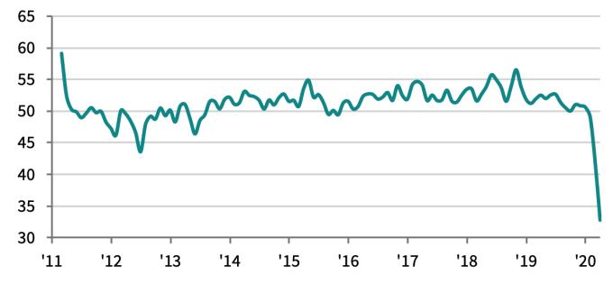 Hoạt động sản xuất tháng 4 thấp kỷ lục