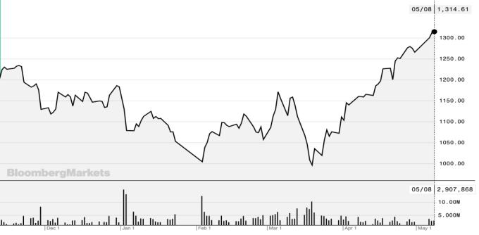 Cổ phiếu Kweichow Moutai trong 6 tháng gần đây. Ảnh: Bloomberg.