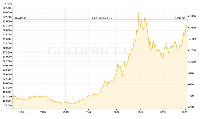 Diễn biến giá vàng qua các thời kỳ. Nguồn: Gold Price.