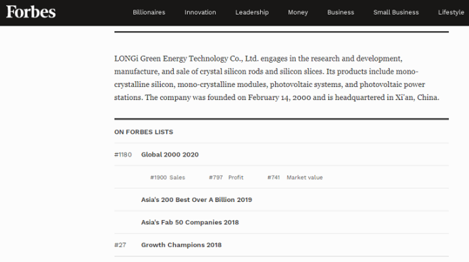 LONGi tăng 614 bậc trong xếp hạng của Forbes Global 2000