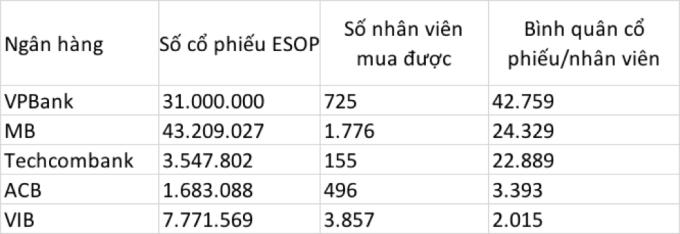 Tổng hợp các lần ESOP gần nhất của ngân hàng.