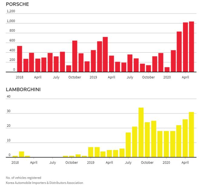 Doanh sốPorsche vàLamborghini từ 2018 đến nay tại Hàn Quốc. Đồ họa: Reuters