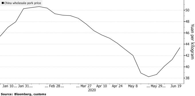 Giá thịt lợn Trung Quốc lại tăng