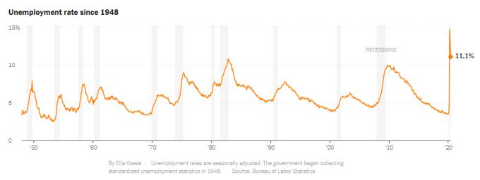 Mỹ có tháng tạo nhiều việc làm nhất trong 80 năm
