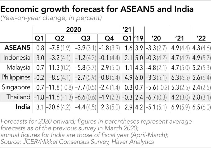 Kinh tế nhiều nước Đông Nam Á sẽ tăng trưởng âm
