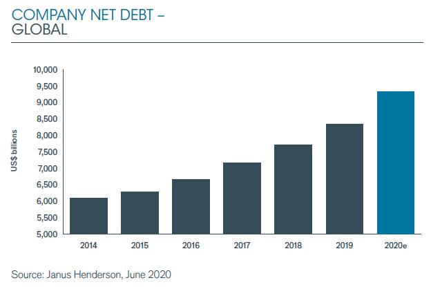 Khối nợ doanh nghiệp toàn cầu giai đoạn 2014 - 2020.