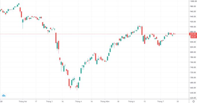 VN-Index chạm đáy cuối tháng 3 trước khi phục hồi trở lại trong quý II. Ảnh: Trading View.