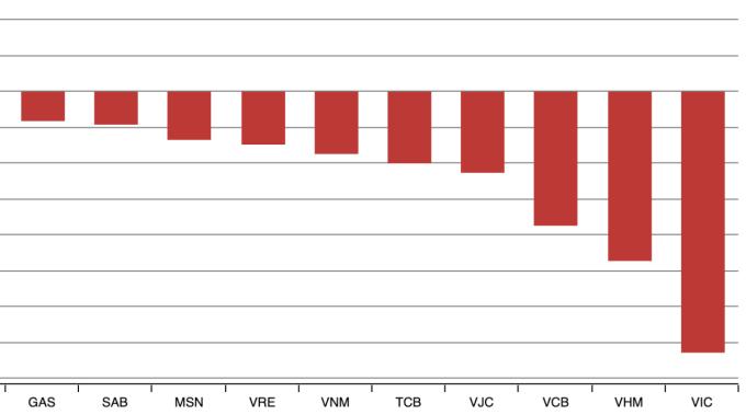 Những cổ phiếu tác động tiêu cực nhất tới thị trường trong phiên 17/7. Ảnh: VNDirect.