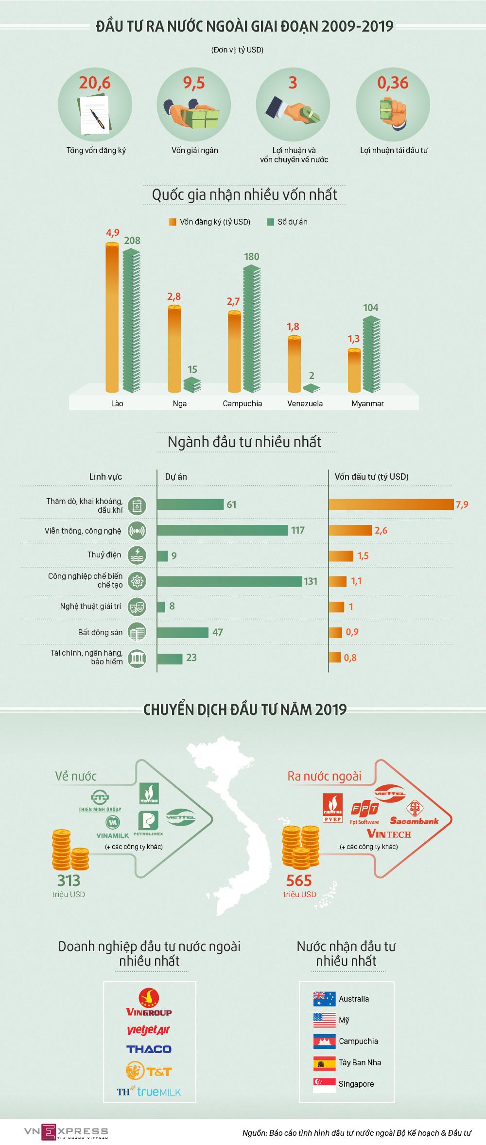 Doanh nghiệp Việt đầu tư ra nước ngoài thế nào