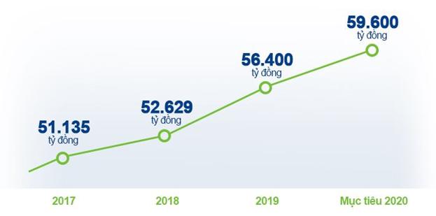 Doanh thu Vinamilk từ 2017 đến 2020.
