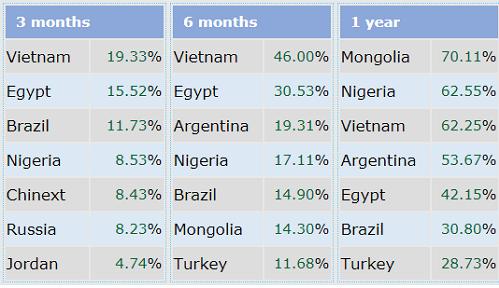 Việt Nam liên tiếp là thị trường chứng khoán tăng tốt nhất thế giới sau 3 tháng đầu năm 2018. Ảnh: IndexQ.
