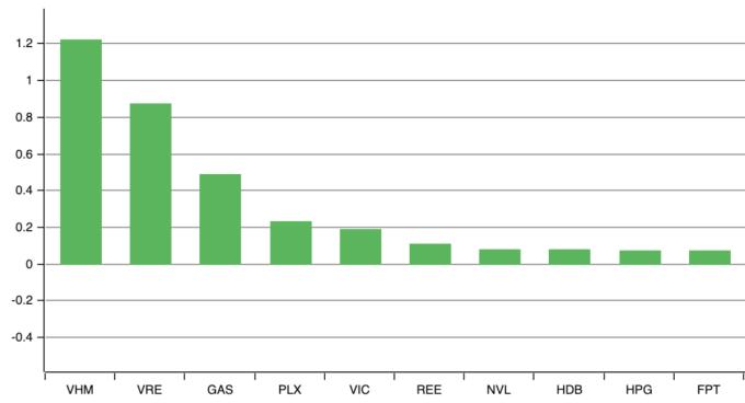Những mã tác động tích cực nhất đến VN-Index phiên 23/7. Ảnh: VNDirect.