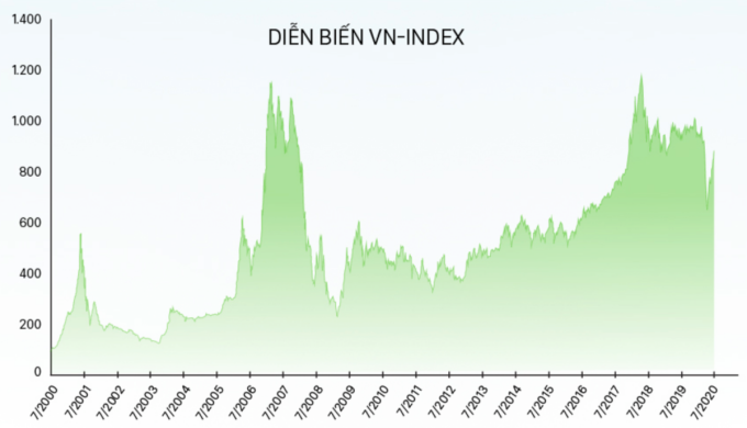 VN-Index trong 20 năm. Đồ họa: Tạ Lư.
