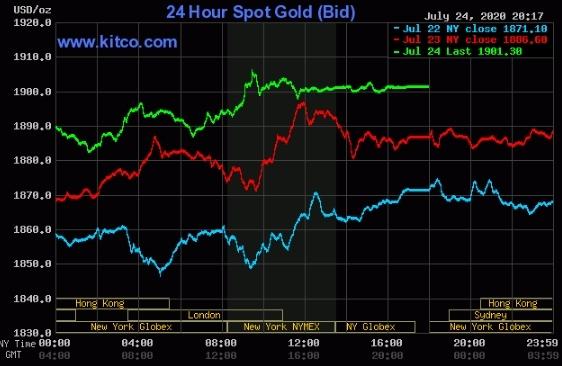 Giá vàng liên tục đi lên trong vài phiên qua.