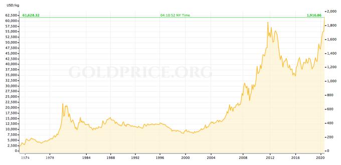 Diễn biến giá vàng thế giới từ trước đến nay. Nguồn: Goldprice.org.