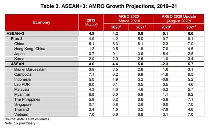 Tăng trưởng dự báo của ASEAN+3 và các nước trong khu vực giai đoạn 2019-2021