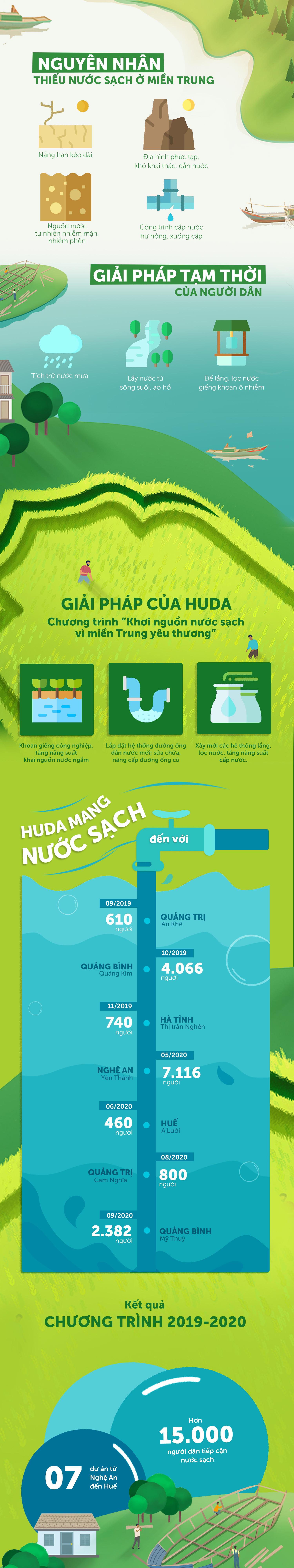 Huda mang nước sạch đến với 15.000 người tại miền Trung