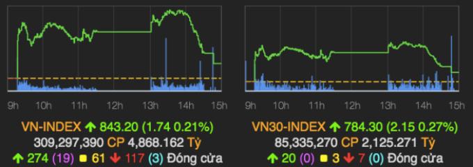 Hai chỉ số chính trong phiên giao dịch 10/8. Ảnh: VNDirect.