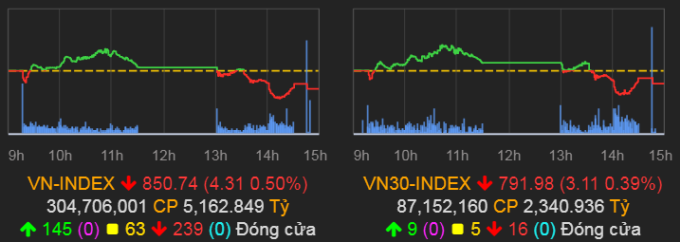 VN-Index giảm cuối phiên 14/8. Ảnh: VNDirect.