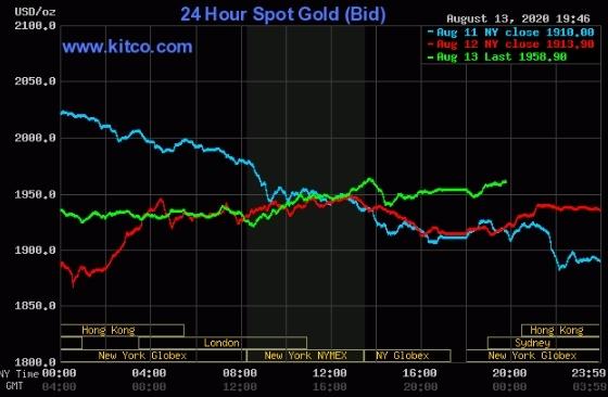 Diễn biến giá vàng giao ngay thế giới các phiên gần đây.