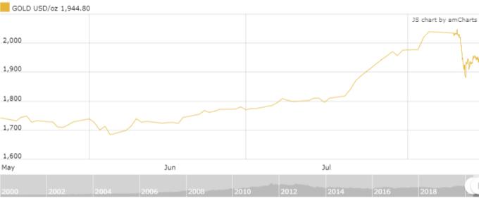 Giá vàng thế giới tuần này giảm sau 9 tuần tăng.