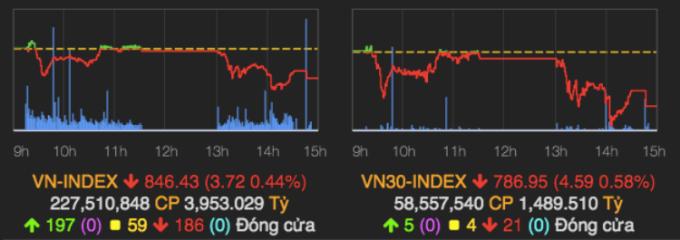 Diễn biến các chỉ số chính trong phiên 18/8. Ảnh: VNDirect.