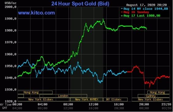 Giá vàng thế giới tăng vọt từ phiên Mỹ tối qua (17/8).