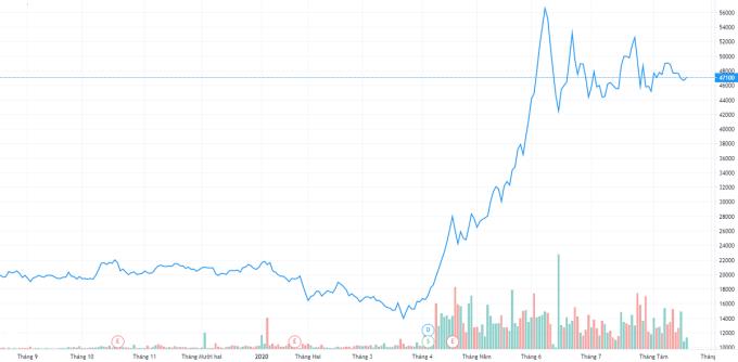 Diễn biến cổ phiếu DBC trong một năm gần đây. Ảnh: Trading View.