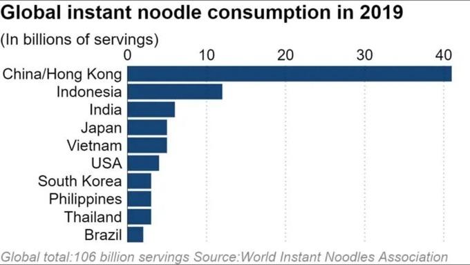 Tiêu thụ mỳ ăn liền (tỷ gói) các nước năm 2019. Đồ họa: Nikkei