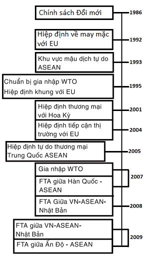 Những Hiệp định thương mại được ký trong giai đoạn 1986 - 2010.