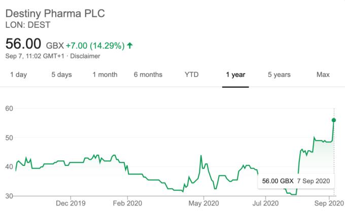 Diễn biến cổ phiếu Destiny Pharma trong 1 năm gần đây. Ảnh: Google.