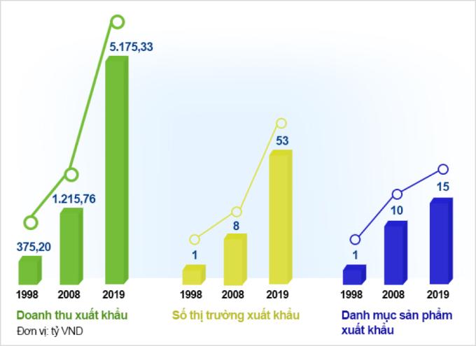 Hoạt động kinh doanh quốc tế của Vinamilk ghi nhận sự tăng trưởng ấn tượng qua các năm