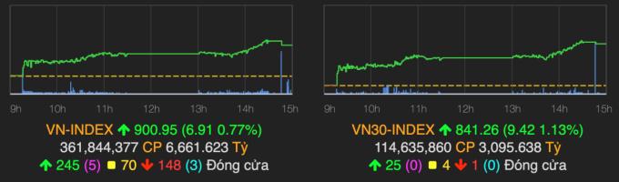 VN-Index vượt 900 điểm sau phiên 18/9. Ảnh: VNDirect.
