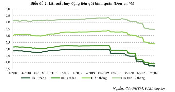 Lãi suất tiết kiệm lại giảm