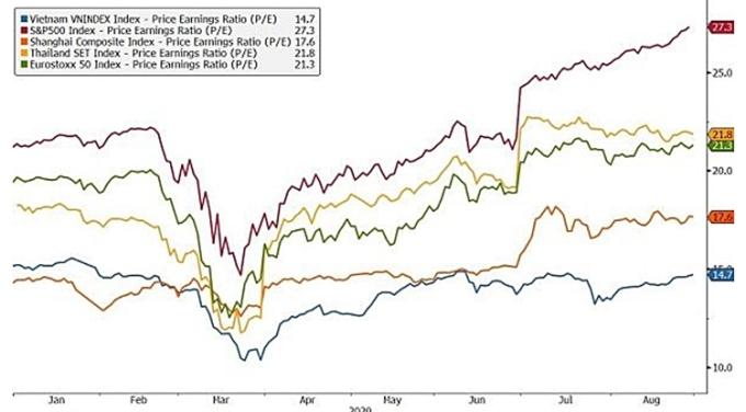 P/E của VN-Index so với các chỉ số chứng khoán khác. Ảnh: AFC Vietnam Fund.