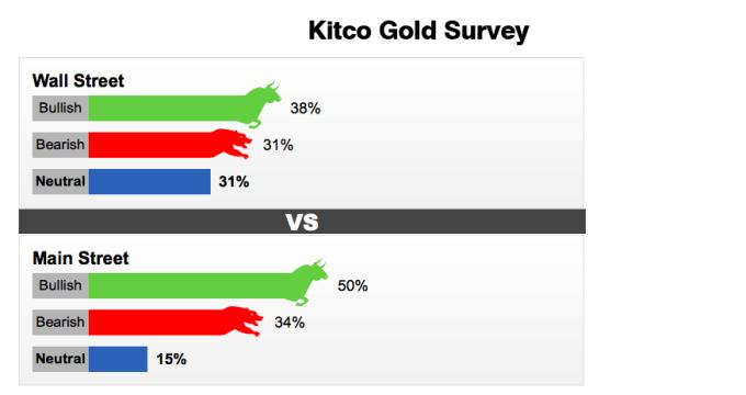 Kết quả khảo sát giá vàng của Kitco.